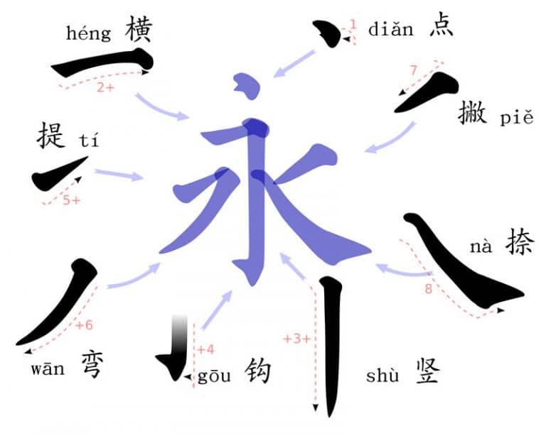 Mandarin class for adults